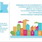 Тур в Россию Бийск 15 357 руб. чел.